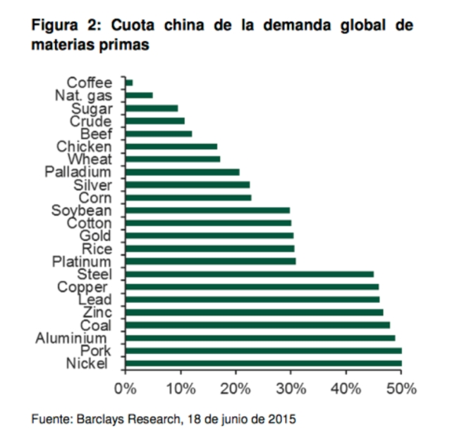 Cuota China Mercado Commodities