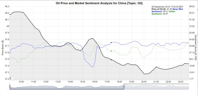 Oil Price and Market Sentiment for China